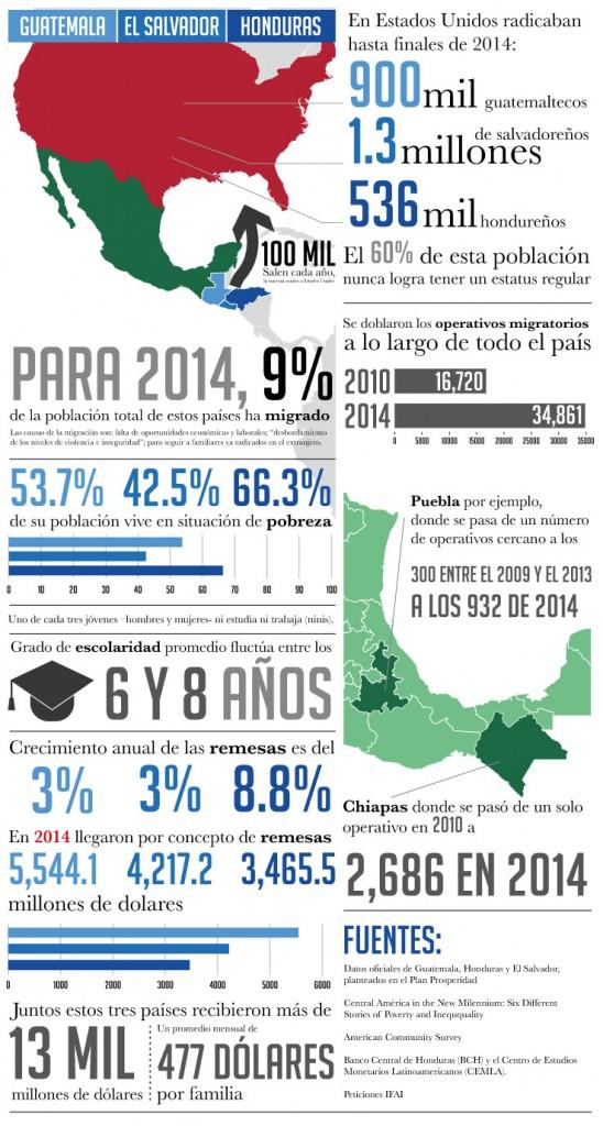 fronteraSur-infografia